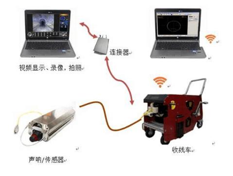 3D声呐探测系统